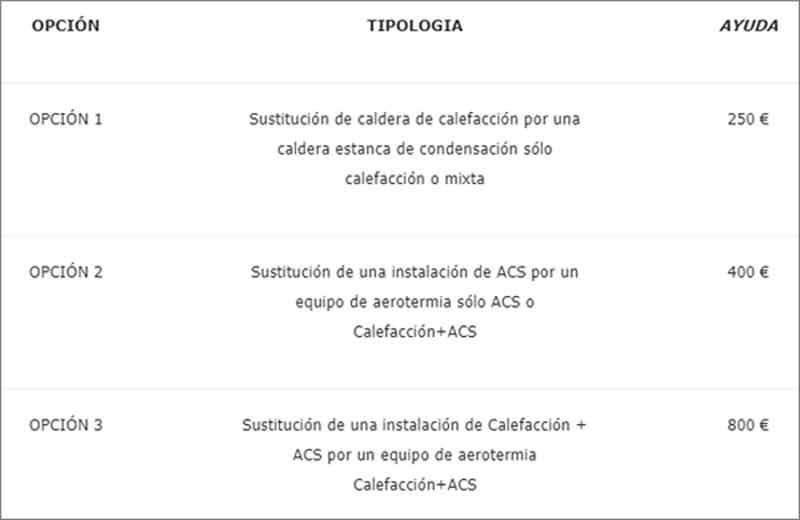 Se reactivan los planes Renove de calderas y aerotermia de la Comunidad Valenciana