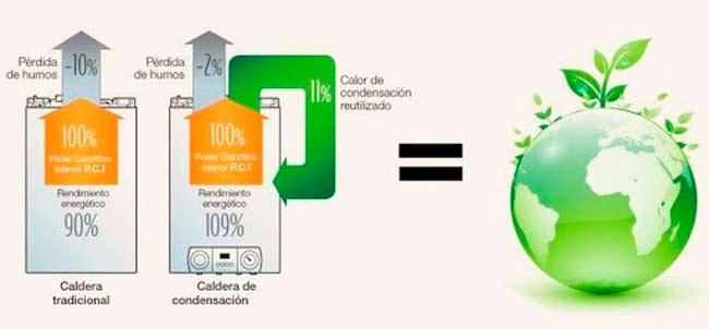 Elegir calderas eficientes y ecológicas