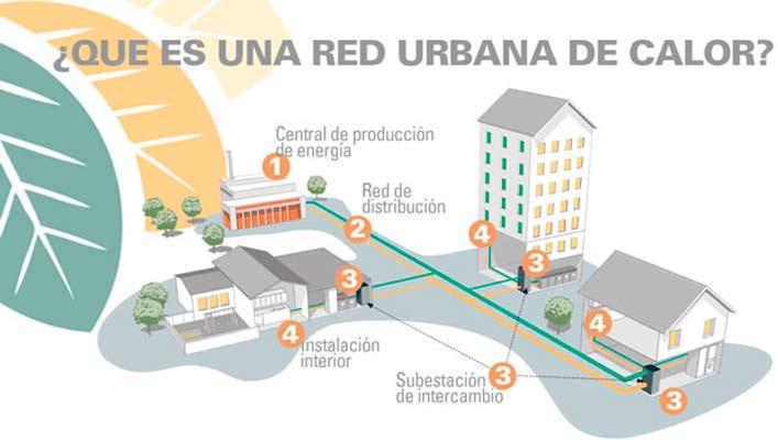 Las redes de calor y calderas de biomasa son las más eficientes